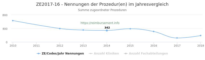 ZE2017-16 Nennungen der Prozeduren und Anzahl der einsetzenden Kliniken, Fachabteilungen pro Jahr