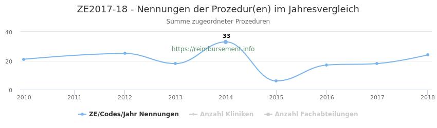 ZE2017-18 Nennungen der Prozeduren und Anzahl der einsetzenden Kliniken, Fachabteilungen pro Jahr