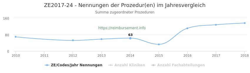 ZE2017-24 Nennungen der Prozeduren und Anzahl der einsetzenden Kliniken, Fachabteilungen pro Jahr