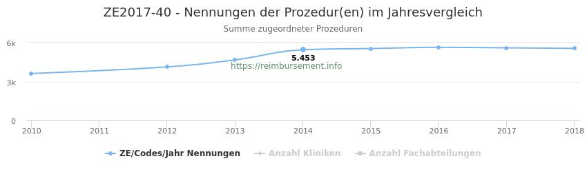 ZE2017-40 Nennungen der Prozeduren und Anzahl der einsetzenden Kliniken, Fachabteilungen pro Jahr