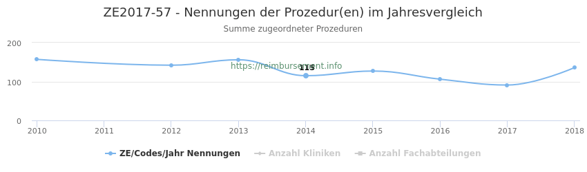 ZE2017-57 Nennungen der Prozeduren und Anzahl der einsetzenden Kliniken, Fachabteilungen pro Jahr