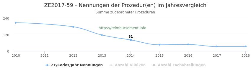 ZE2017-59 Nennungen der Prozeduren und Anzahl der einsetzenden Kliniken, Fachabteilungen pro Jahr