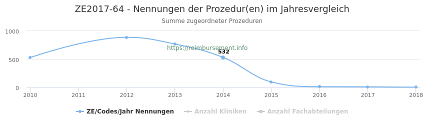 ZE2017-64 Nennungen der Prozeduren und Anzahl der einsetzenden Kliniken, Fachabteilungen pro Jahr