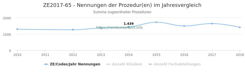 ZE2017-65 Nennungen der Prozeduren und Anzahl der einsetzenden Kliniken, Fachabteilungen pro Jahr