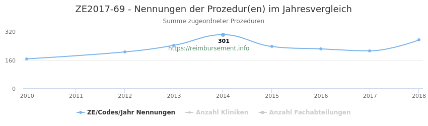 ZE2017-69 Nennungen der Prozeduren und Anzahl der einsetzenden Kliniken, Fachabteilungen pro Jahr