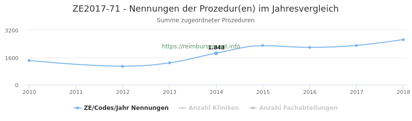 ZE2017-71 Nennungen der Prozeduren und Anzahl der einsetzenden Kliniken, Fachabteilungen pro Jahr