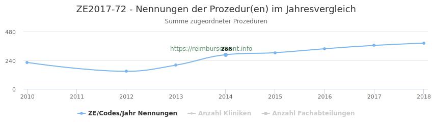 ZE2017-72 Nennungen der Prozeduren und Anzahl der einsetzenden Kliniken, Fachabteilungen pro Jahr
