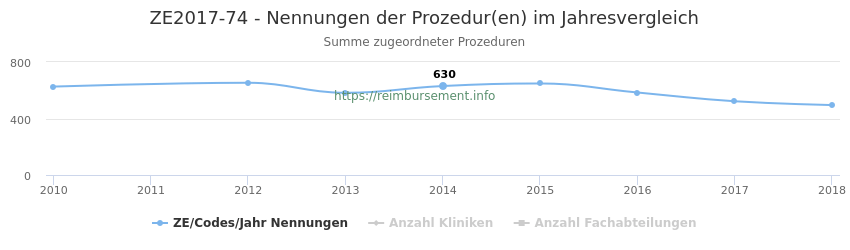 ZE2017-74 Nennungen der Prozeduren und Anzahl der einsetzenden Kliniken, Fachabteilungen pro Jahr