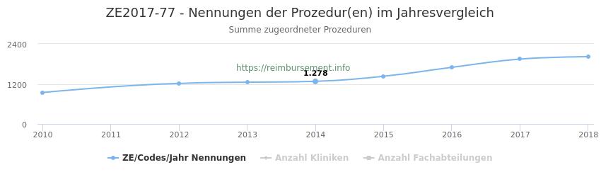 ZE2017-77 Nennungen der Prozeduren und Anzahl der einsetzenden Kliniken, Fachabteilungen pro Jahr