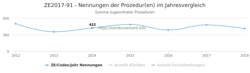 ZE2017-91 Nennungen der Prozeduren und Anzahl der einsetzenden Kliniken, Fachabteilungen pro Jahr