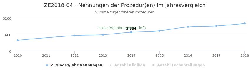 ZE2018-04 Nennungen der Prozeduren und Anzahl der einsetzenden Kliniken, Fachabteilungen pro Jahr