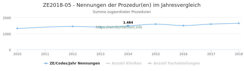 ZE2018-05 Nennungen der Prozeduren und Anzahl der einsetzenden Kliniken, Fachabteilungen pro Jahr
