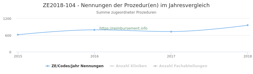 ZE2018-104 Nennungen der Prozeduren und Anzahl der einsetzenden Kliniken, Fachabteilungen pro Jahr