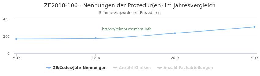 ZE2018-106 Nennungen der Prozeduren und Anzahl der einsetzenden Kliniken, Fachabteilungen pro Jahr
