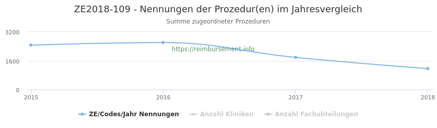 ZE2018-109 Nennungen der Prozeduren und Anzahl der einsetzenden Kliniken, Fachabteilungen pro Jahr
