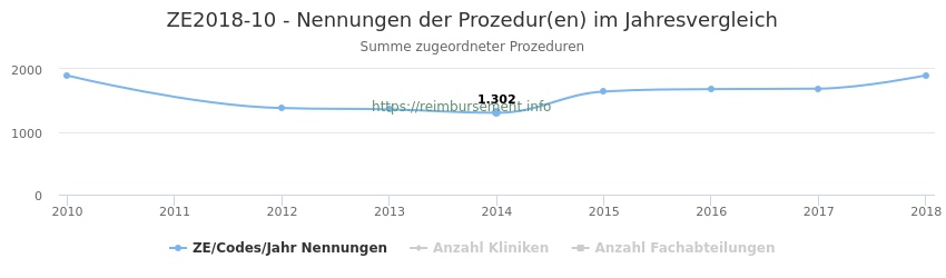 ZE2018-10 Nennungen der Prozeduren und Anzahl der einsetzenden Kliniken, Fachabteilungen pro Jahr