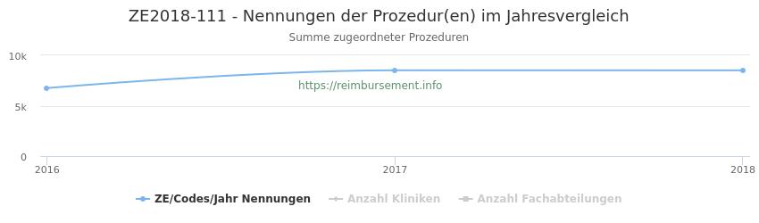 ZE2018-111 Nennungen der Prozeduren und Anzahl der einsetzenden Kliniken, Fachabteilungen pro Jahr