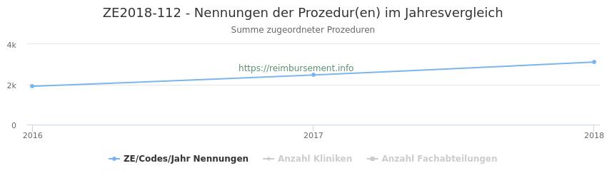 ZE2018-112 Nennungen der Prozeduren und Anzahl der einsetzenden Kliniken, Fachabteilungen pro Jahr
