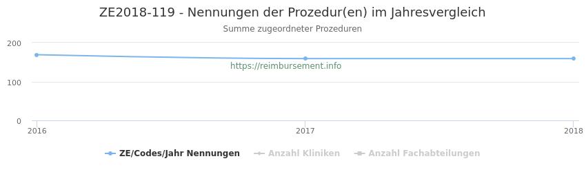 ZE2018-119 Nennungen der Prozeduren und Anzahl der einsetzenden Kliniken, Fachabteilungen pro Jahr