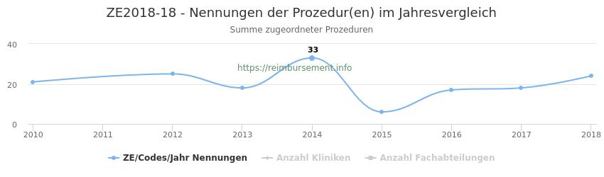 ZE2018-18 Nennungen der Prozeduren und Anzahl der einsetzenden Kliniken, Fachabteilungen pro Jahr