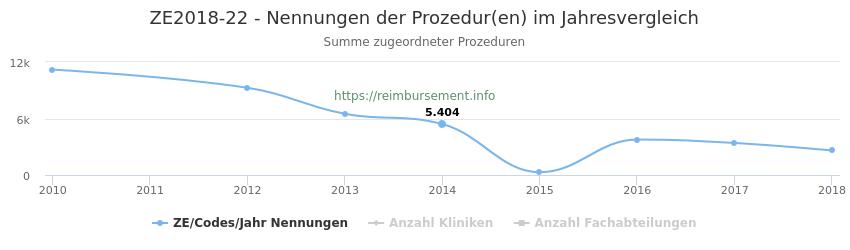 ZE2018-22 Nennungen der Prozeduren und Anzahl der einsetzenden Kliniken, Fachabteilungen pro Jahr