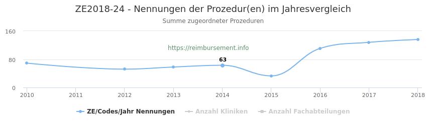 ZE2018-24 Nennungen der Prozeduren und Anzahl der einsetzenden Kliniken, Fachabteilungen pro Jahr