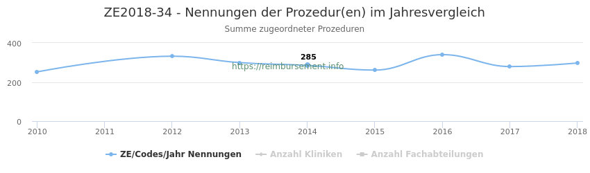 ZE2018-34 Nennungen der Prozeduren und Anzahl der einsetzenden Kliniken, Fachabteilungen pro Jahr