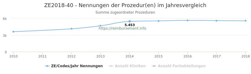 ZE2018-40 Nennungen der Prozeduren und Anzahl der einsetzenden Kliniken, Fachabteilungen pro Jahr