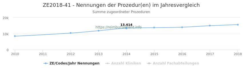 ZE2018-41 Nennungen der Prozeduren und Anzahl der einsetzenden Kliniken, Fachabteilungen pro Jahr