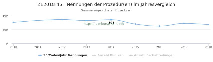 ZE2018-45 Nennungen der Prozeduren und Anzahl der einsetzenden Kliniken, Fachabteilungen pro Jahr