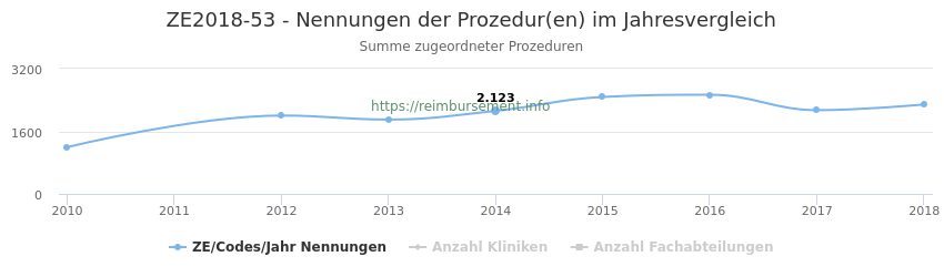 ZE2018-53 Nennungen der Prozeduren und Anzahl der einsetzenden Kliniken, Fachabteilungen pro Jahr