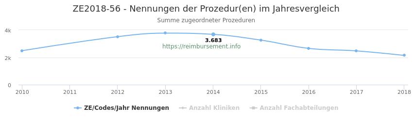 ZE2018-56 Nennungen der Prozeduren und Anzahl der einsetzenden Kliniken, Fachabteilungen pro Jahr