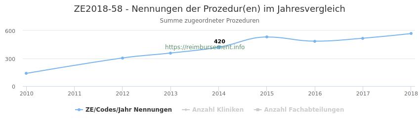ZE2018-58 Nennungen der Prozeduren und Anzahl der einsetzenden Kliniken, Fachabteilungen pro Jahr