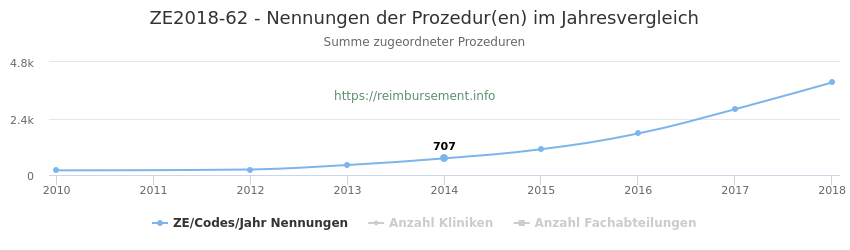 ZE2018-62 Nennungen der Prozeduren und Anzahl der einsetzenden Kliniken, Fachabteilungen pro Jahr