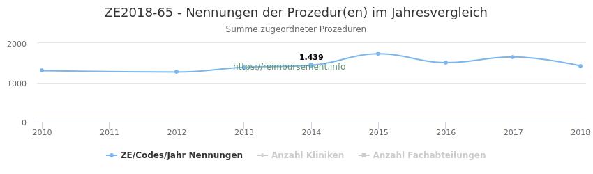 ZE2018-65 Nennungen der Prozeduren und Anzahl der einsetzenden Kliniken, Fachabteilungen pro Jahr