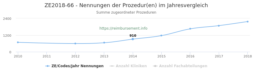 ZE2018-66 Nennungen der Prozeduren und Anzahl der einsetzenden Kliniken, Fachabteilungen pro Jahr