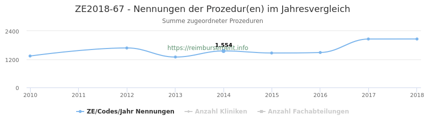 ZE2018-67 Nennungen der Prozeduren und Anzahl der einsetzenden Kliniken, Fachabteilungen pro Jahr