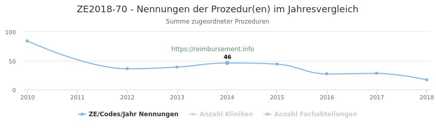 ZE2018-70 Nennungen der Prozeduren und Anzahl der einsetzenden Kliniken, Fachabteilungen pro Jahr