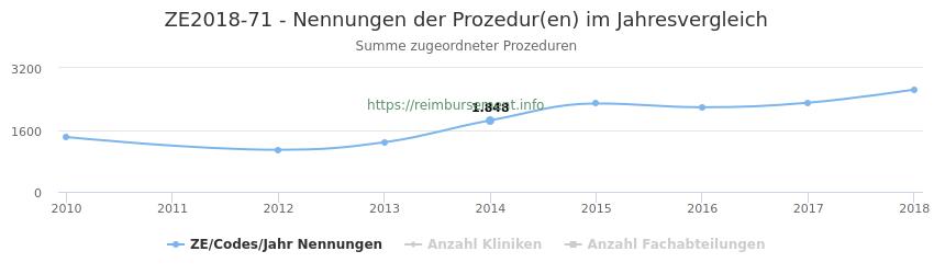 ZE2018-71 Nennungen der Prozeduren und Anzahl der einsetzenden Kliniken, Fachabteilungen pro Jahr