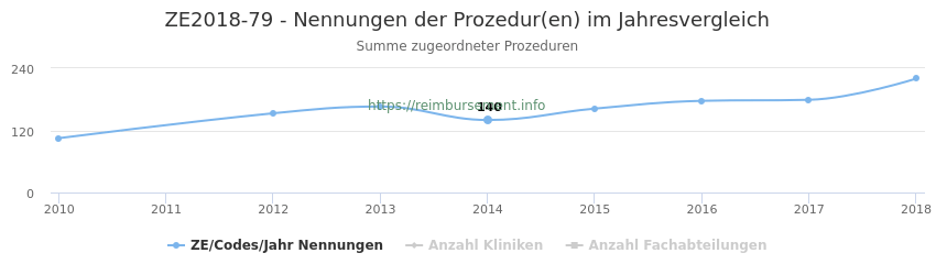 ZE2018-79 Nennungen der Prozeduren und Anzahl der einsetzenden Kliniken, Fachabteilungen pro Jahr