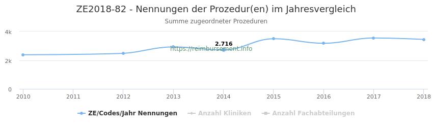 ZE2018-82 Nennungen der Prozeduren und Anzahl der einsetzenden Kliniken, Fachabteilungen pro Jahr