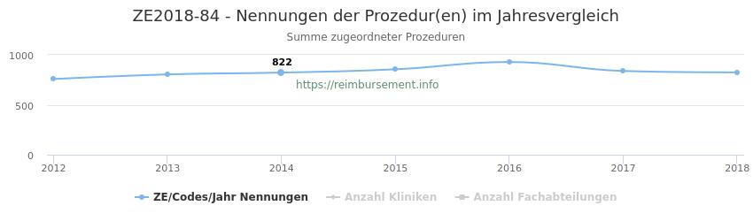 ZE2018-84 Nennungen der Prozeduren und Anzahl der einsetzenden Kliniken, Fachabteilungen pro Jahr