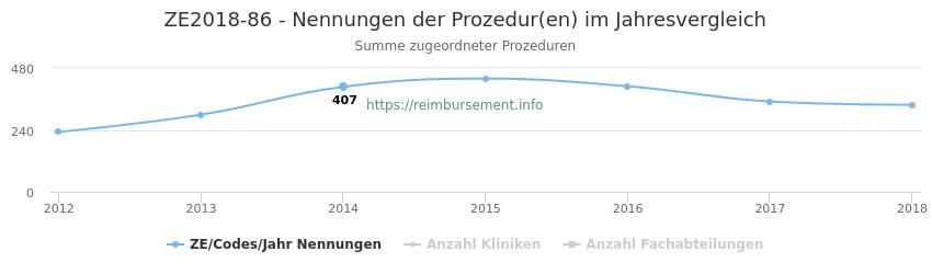 ZE2018-86 Nennungen der Prozeduren und Anzahl der einsetzenden Kliniken, Fachabteilungen pro Jahr