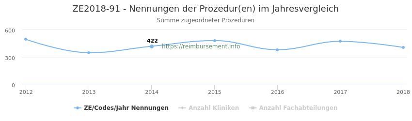 ZE2018-91 Nennungen der Prozeduren und Anzahl der einsetzenden Kliniken, Fachabteilungen pro Jahr