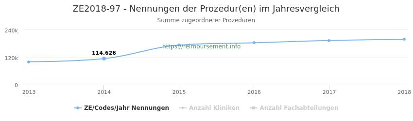 ZE2018-97 Nennungen der Prozeduren und Anzahl der einsetzenden Kliniken, Fachabteilungen pro Jahr