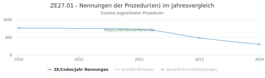 ZE27.01 Nennungen der Prozeduren und Anzahl der einsetzenden Kliniken, Fachabteilungen pro Jahr