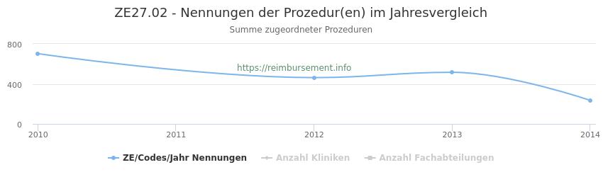 ZE27.02 Nennungen der Prozeduren und Anzahl der einsetzenden Kliniken, Fachabteilungen pro Jahr