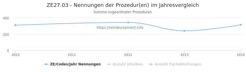 ZE27.03 Nennungen der Prozeduren und Anzahl der einsetzenden Kliniken, Fachabteilungen pro Jahr