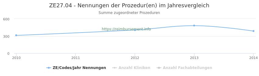 ZE27.04 Nennungen der Prozeduren und Anzahl der einsetzenden Kliniken, Fachabteilungen pro Jahr
