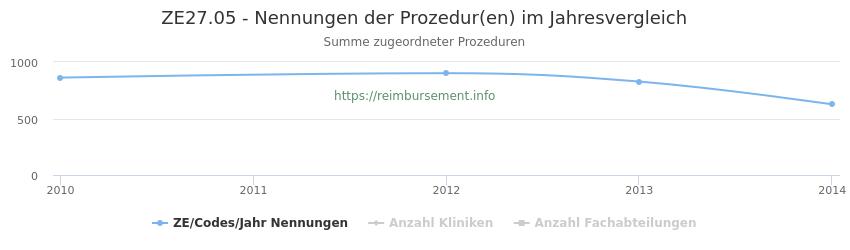 ZE27.05 Nennungen der Prozeduren und Anzahl der einsetzenden Kliniken, Fachabteilungen pro Jahr